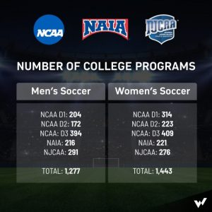 College Soccer Programs in the USA